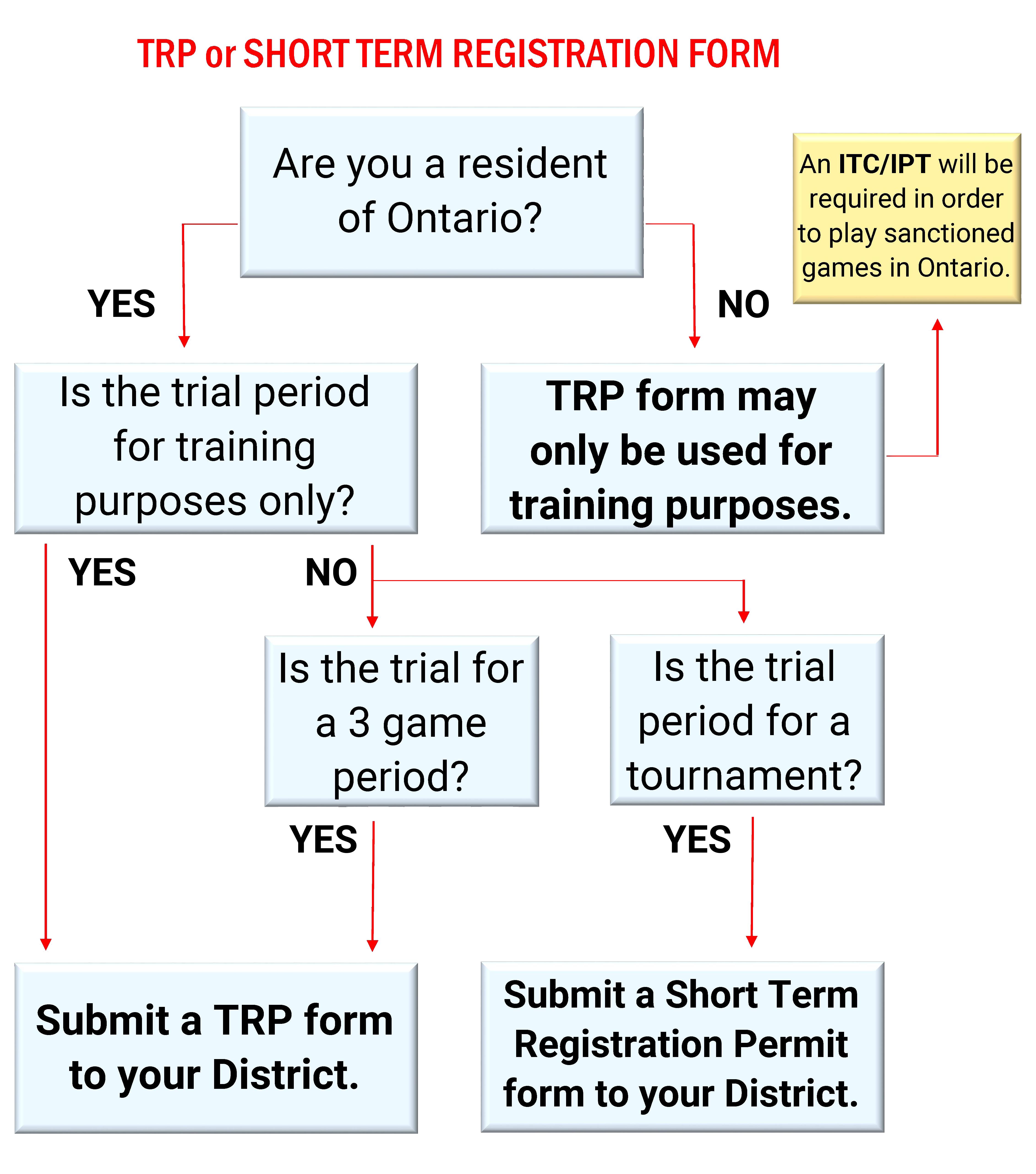 Trial & Short Term Registration Permits