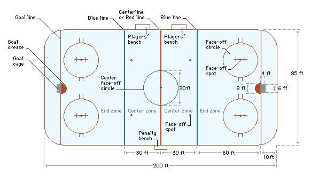 Diagram Of Ice Hockey Court Product Wiring Diagrams