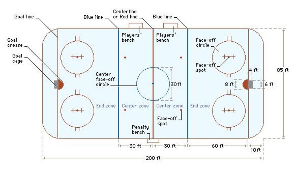 Backyard Ice Rink Size :  ice hockey rink diagram ice hockey rink dimensions ice hockey