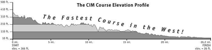CIM Elevation Profile