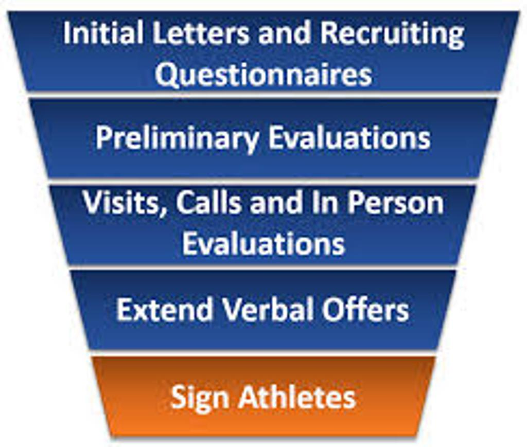 Steps of the College Recruiting Process