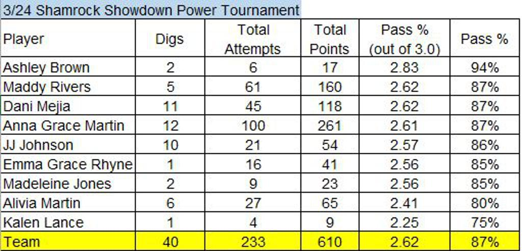 Passing Stats from Shamrock Showdown (3/24)