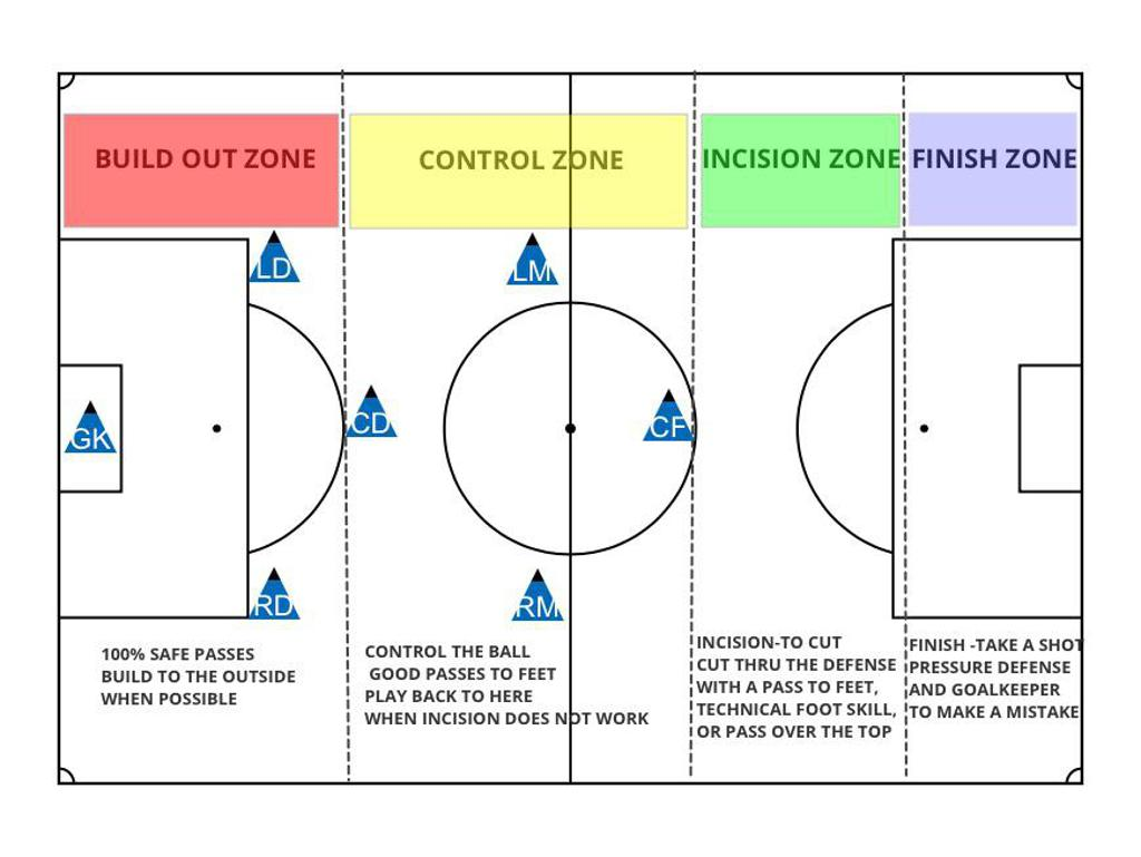 Club Coaches Electrical Safe Zone Diagram Background Check