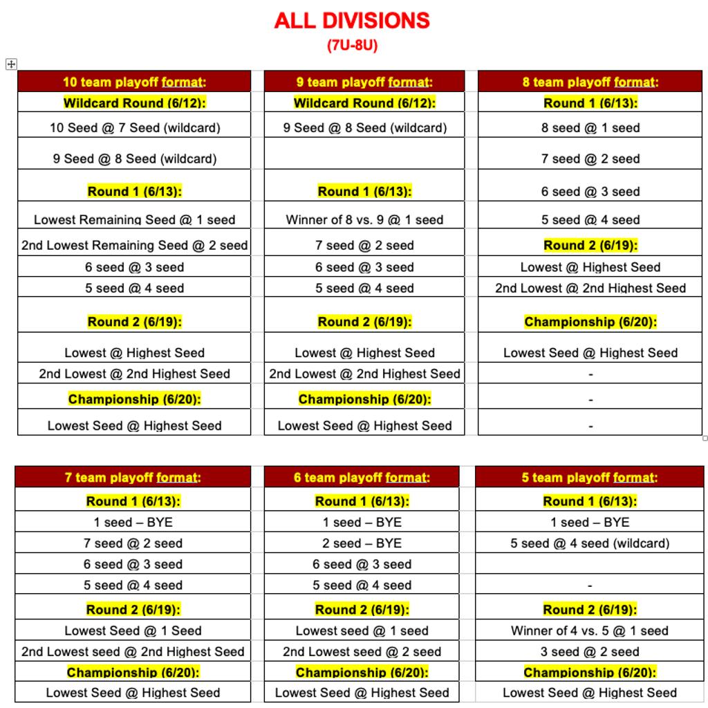 7U & 8U Spring Playoff Schedule