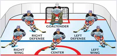 what does icing mean in hockey