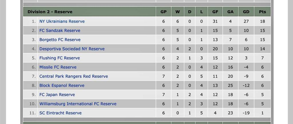 NY Ukrainians Reserve team are dominating their D2 division! Let's go boys! Keep up the good work!