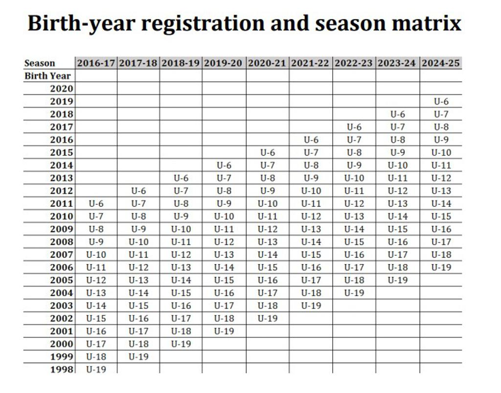 Age Group Chart US Soccer