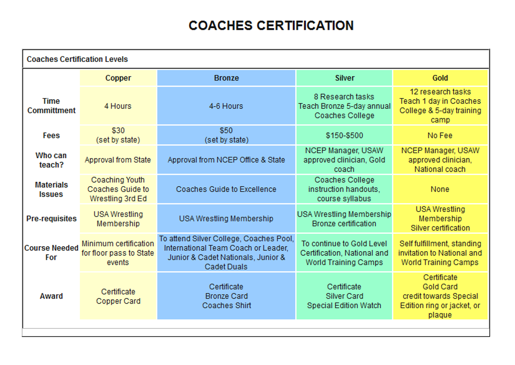 education usaw program coaches usa ncep wrestling copper chart certification