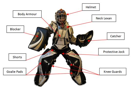 Gallery images and information hockey equipment list