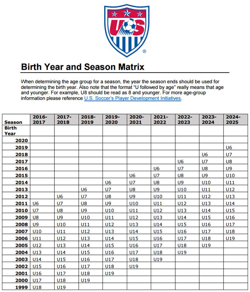USSF Birth Year Mandate