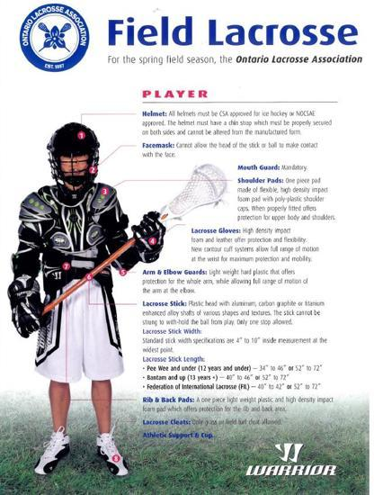 Field Lacrosse Player Equipment Required