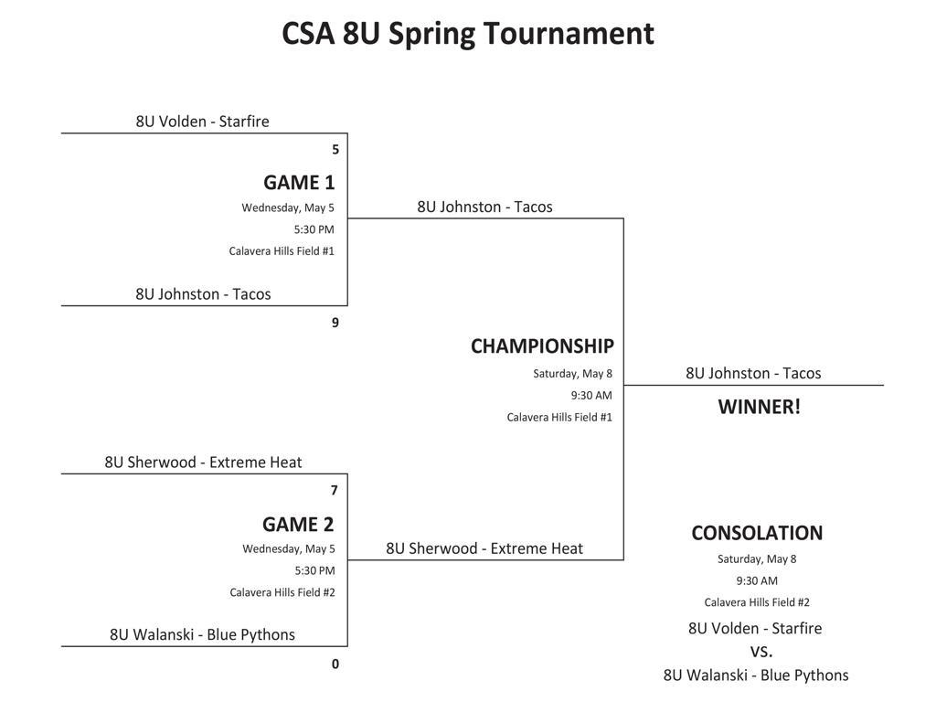CSA Spring 2021 8U Intradivisional Tournament
