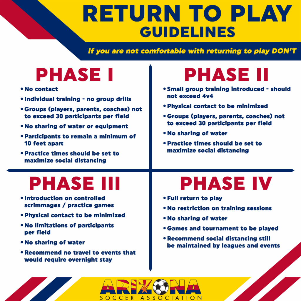 Image of Returning to Play Four Phase Guidelines