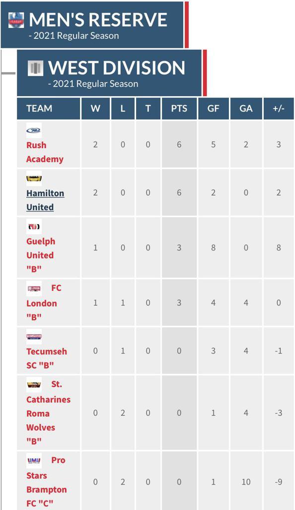 Men's Reserve West Division table through matchweek 2