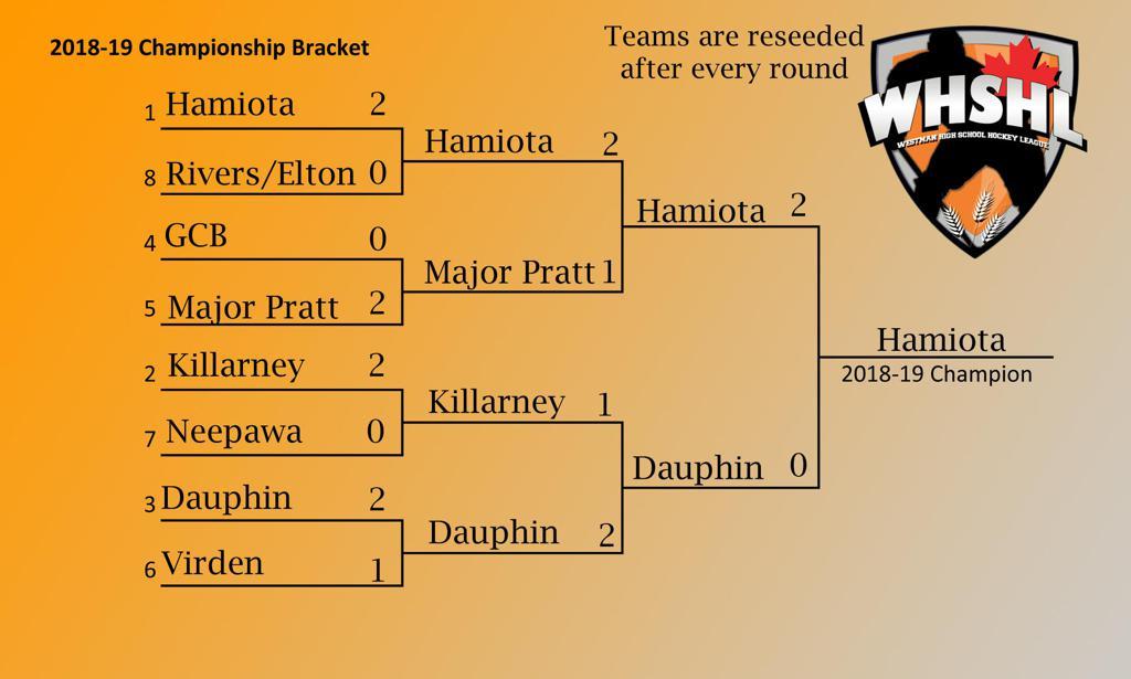 Championship Bracket