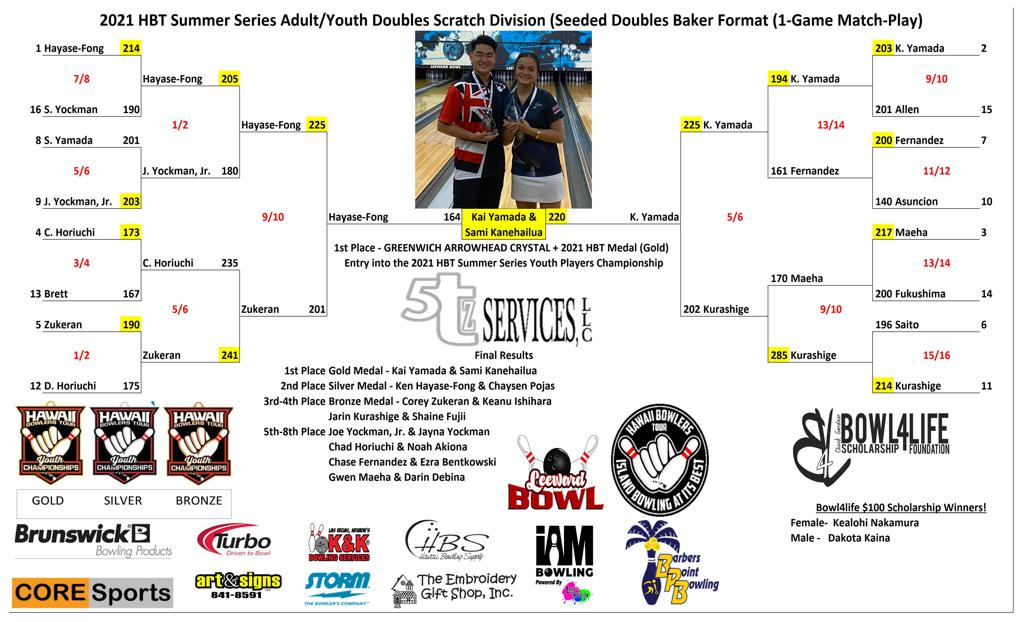 2021 HBT ADULT/YOUTH DOUBLES SCRATCH BRACKET RESULTS