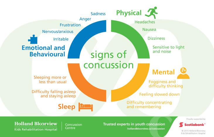 Image result for signs of concussions ontario