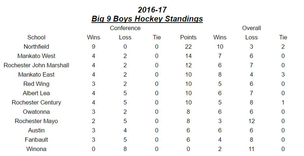 Big 9 Standings 1/16/2017 5:45 PM