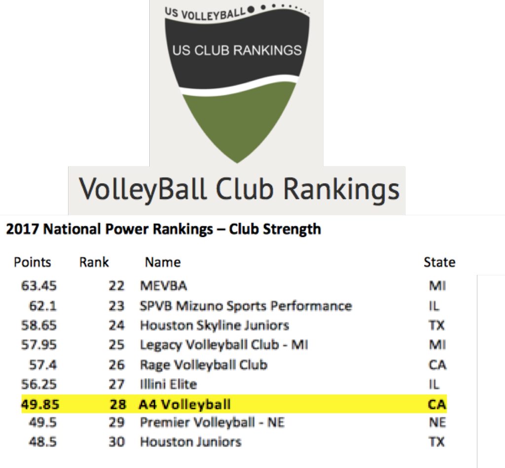 A4 Volley Ranked Among The Top 30 Volleyball Clubs In America