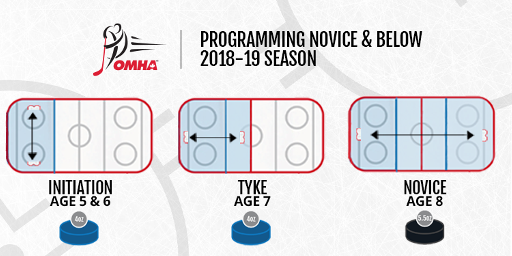 Programming Below Novice Transition for 2018-19 Season
