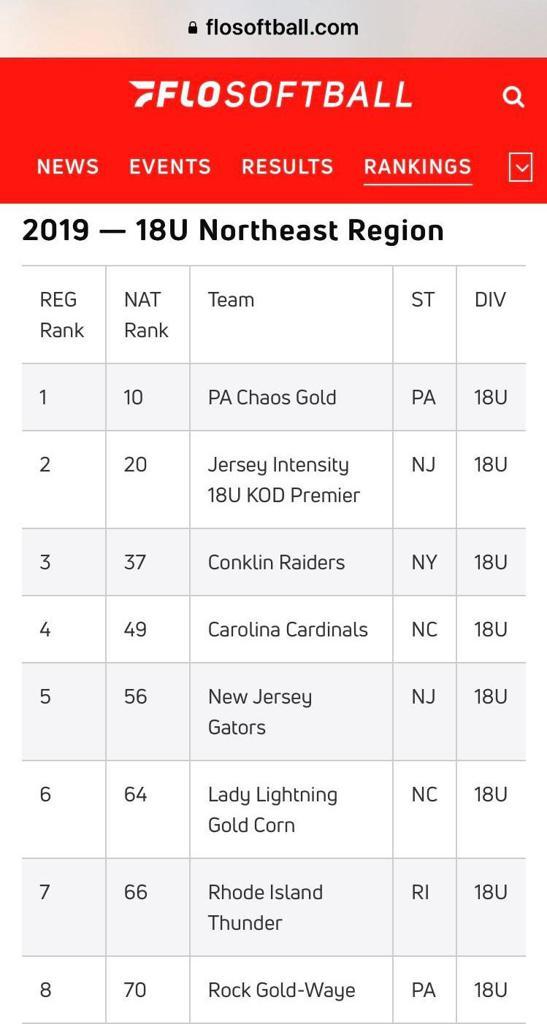 FLOSOFTBALL RANKINGS NJ GATORS #5 NORTHEAST REGION #56 NATIONALLY
