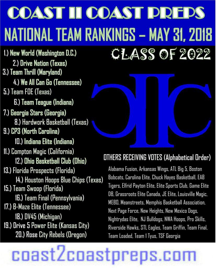 National Team Rankings Classes 2022 - 2028