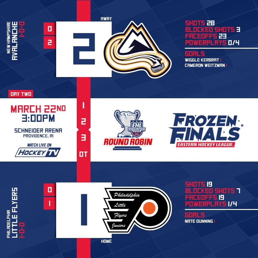 Second Period Stats