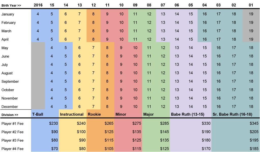 Spring 20 Registration Age/Division