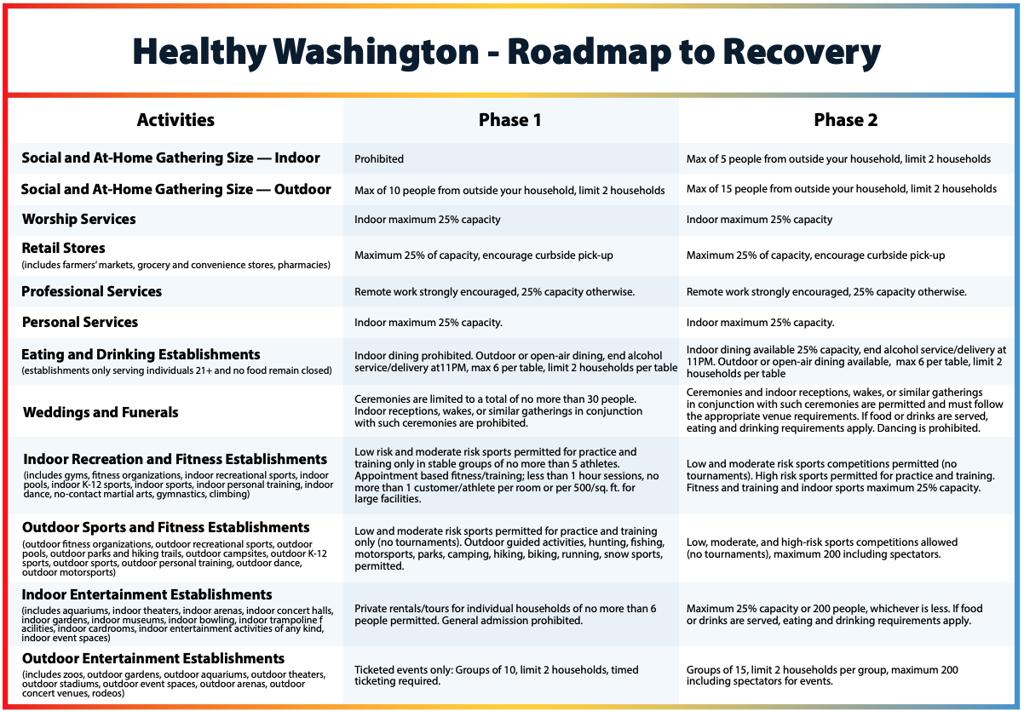 Healthy Washington Informational Grid