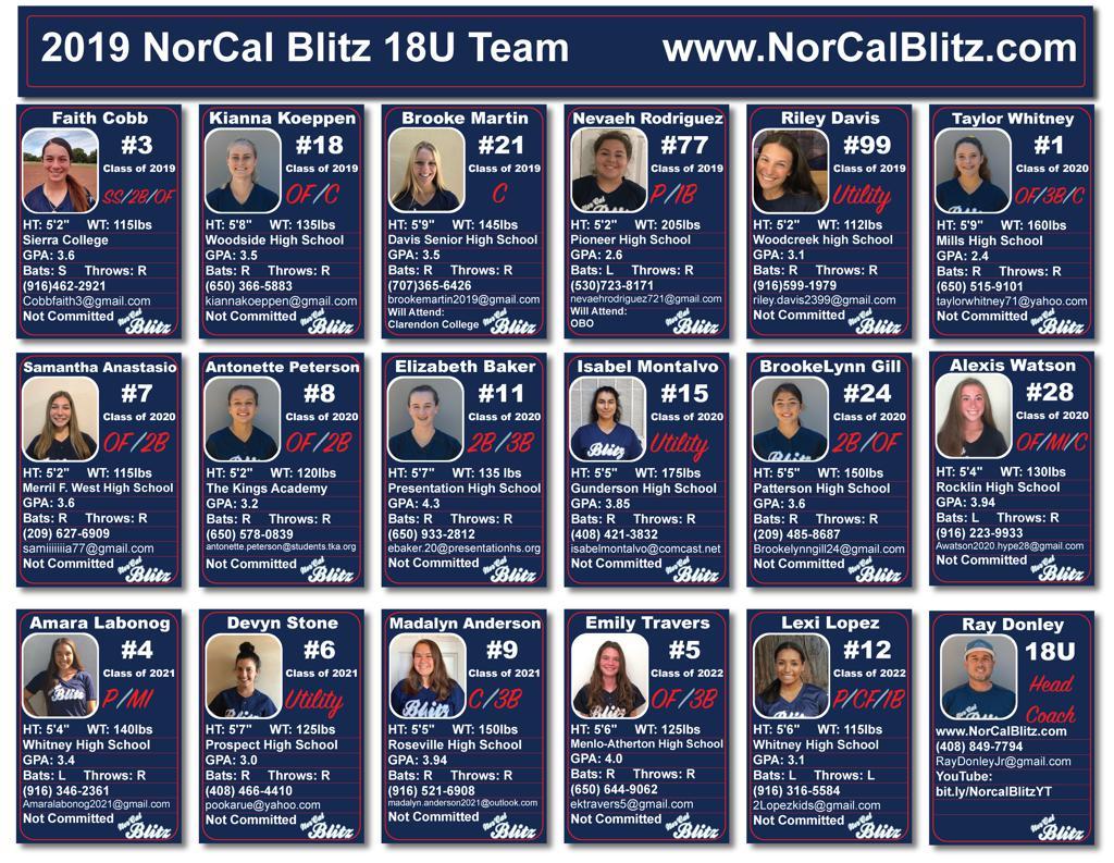 NorCalBlitz-18U-Players