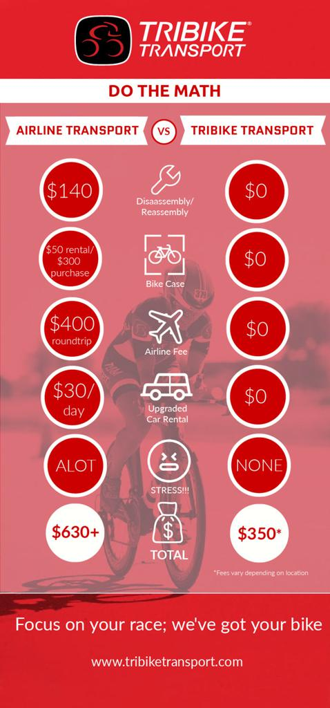 Tribike Transport Infographic
