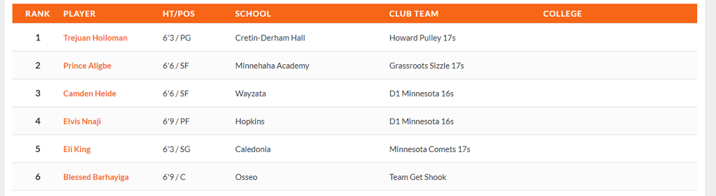 Prep Hoops Rankings - Class of 2022 top 6 prospects in the state of Minnesota.
