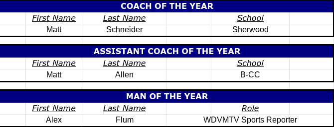 Congratulations to the 2021 Coach of the Year, Assistant Coach of the Year, and Man of the Year Awards