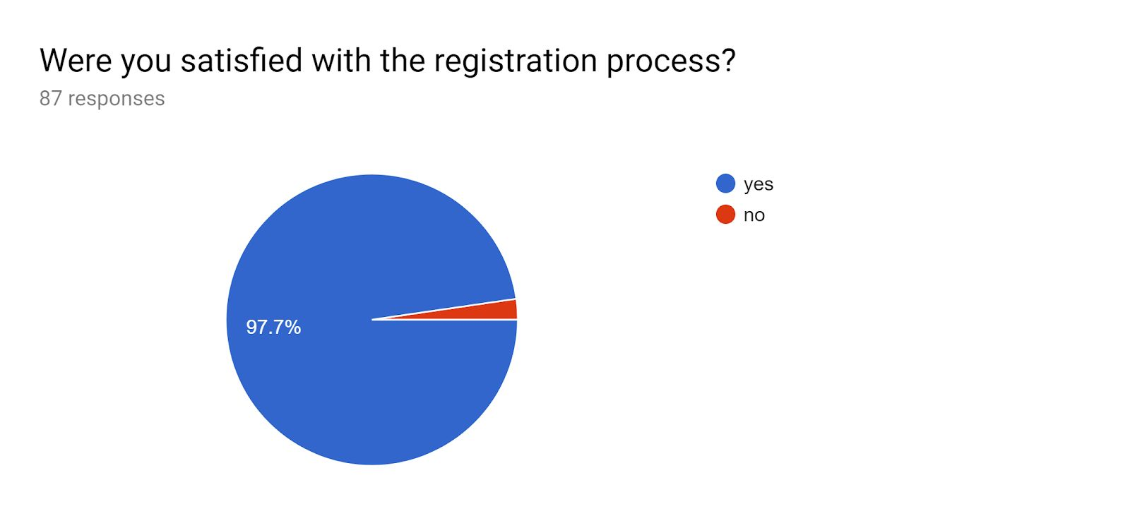 Registration process satisfaction pie chart