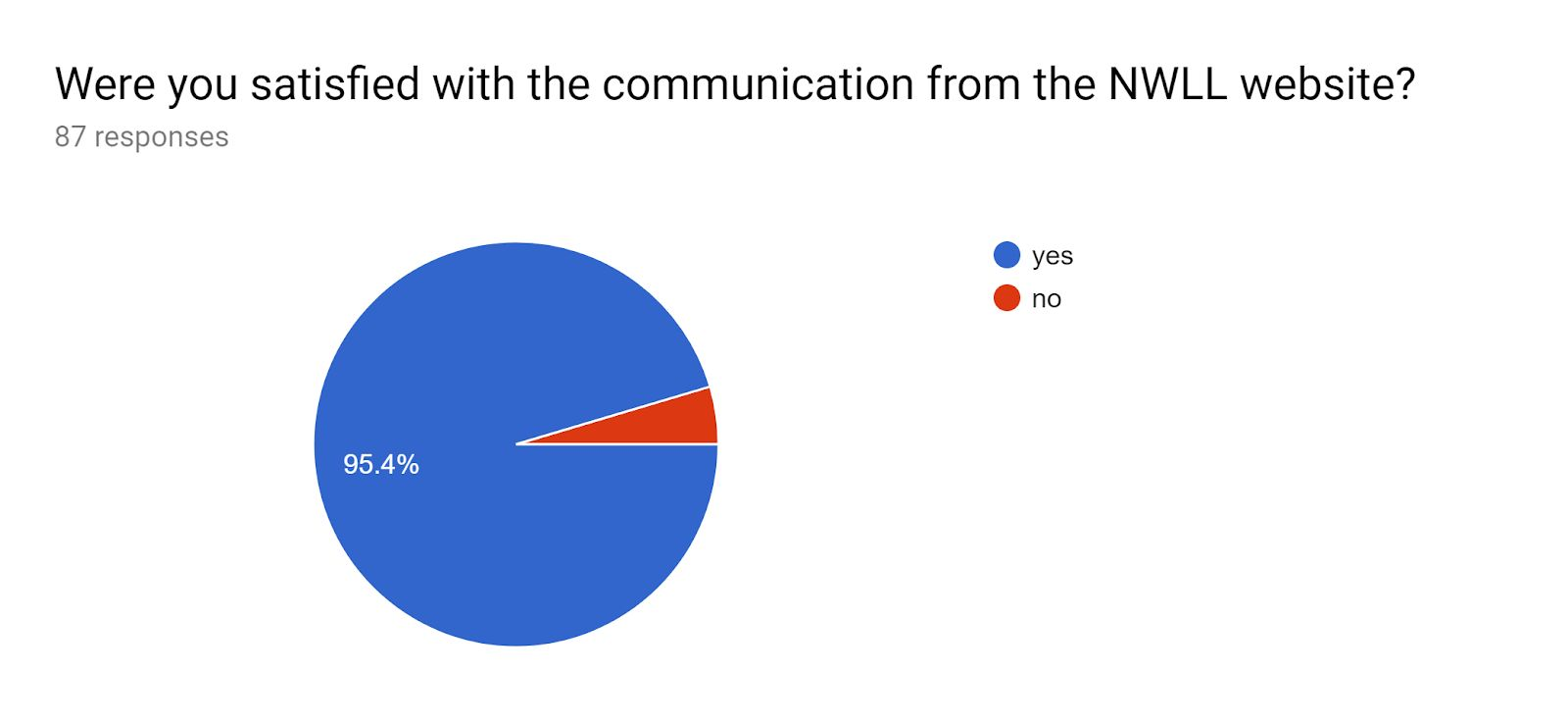 Satisfaction with the communication from the NWLL website pie chart